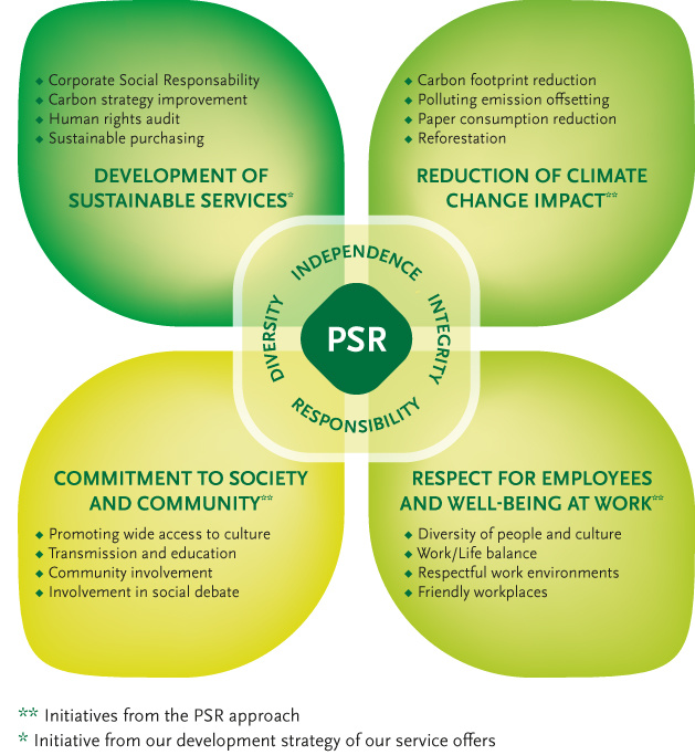 Partnership Social Responsibility - Mazars Group