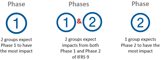 The new standard IFRS 9 on financial instruments has been effective