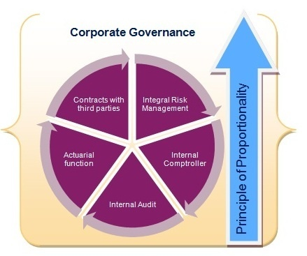 globalization and corporate governance