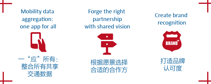How China is transforming shared mobility? - Mazars Group
