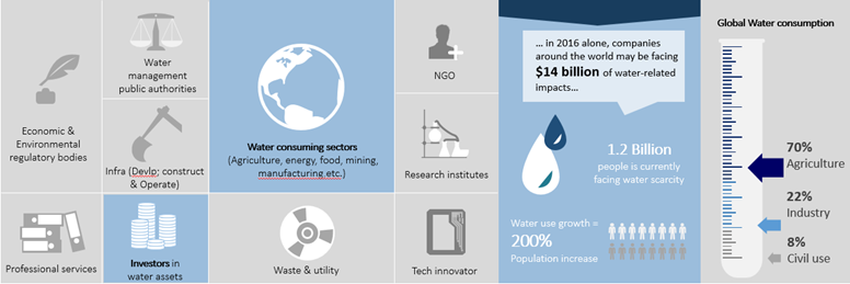 Our Global Water Practice | Mazars - Mazars Group
